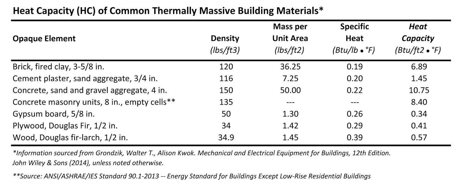 Defining mass walls through heat capacity daniel overbey blog heat capacity of common building materials buycottarizona Image collections