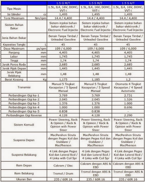 spesifikasi dan harga toyota new rush spesifikasi toyota new rush
