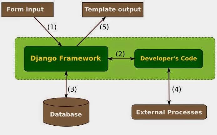 Instalar framework Django y crear primer proyecto