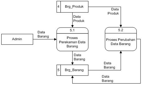 Program sistem informasi naskah skripsi minimarket bab iii diagram arus data level 1 proses 5 ccuart Image collections