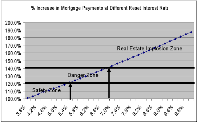 simple interest rate. the interest rate effects