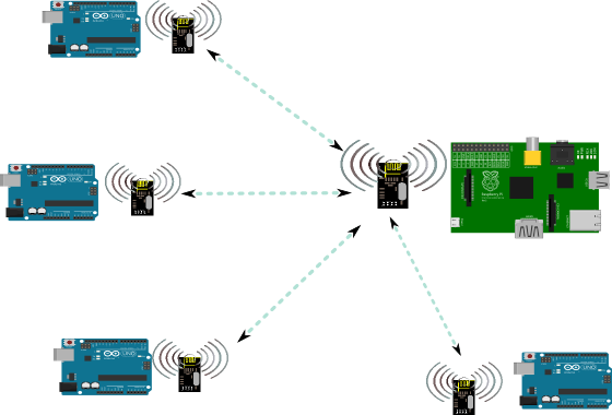 Tosakanth project สร้างระบบสือสารไร้สายให้กับ raspberry