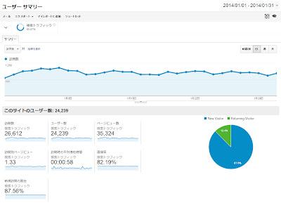 Google Analytics 2014年1月の検索トラフィック