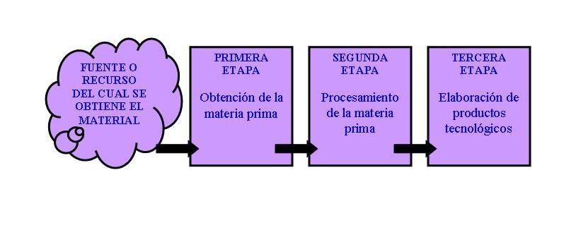 Circuito Productivo Del Pan : Atrapa sociales actividad nº circuitos productivos