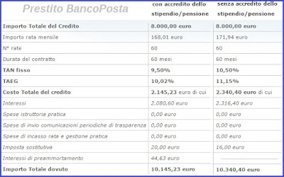 preventivi per prestito personale bancoposta poste italiane