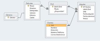 Access: Crear y relacionar tablas