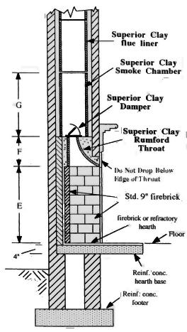 Construcci n de chimeneas inglesas - Planos de chimeneas de ladrillo ...