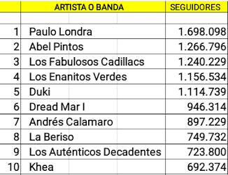 Las diez cuentas argentinas de artistas en actividad con mas seguidores en Spotify (13/10/18)