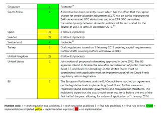 España no cumple con los objetivos de Basilea III a marzo de 2013 según el BIS