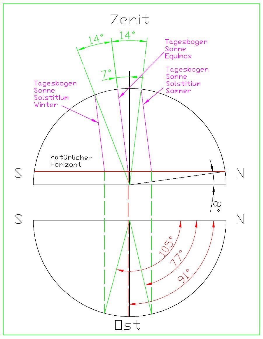 Krustenverschiebung Pole Und Magnetismus Der Erde Juni 2015