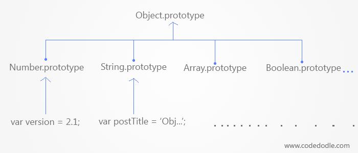 Prototype in Native Types