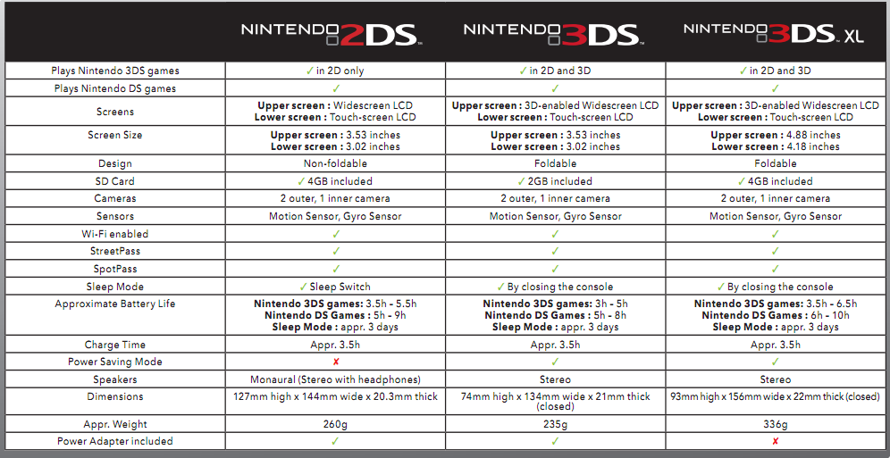 3ds flashcards information news october 2013 - Can you play 3ds games on 2ds console ...