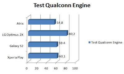 qualcoonengine Benchmark / Teste Comparativo - Atrix vs Galaxy S2 vs XperiaPlay vs Optimus 2X