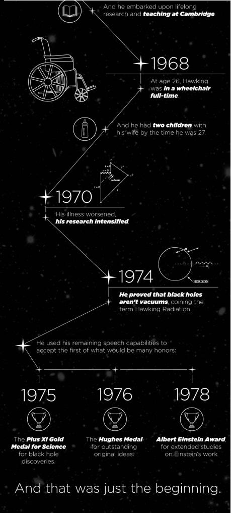 Stephen Hawking History