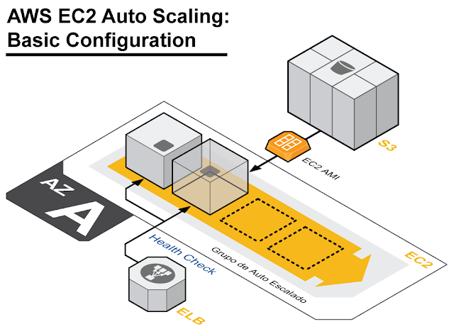 aws-ec2-auto-scaling-basic-configuration-diagram