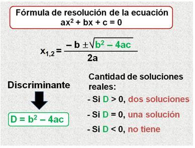 Estudio del discriminante de una ecuacion cuadratica