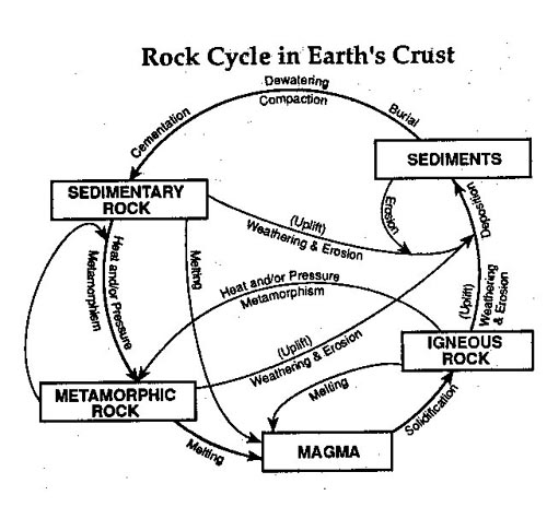 The rock cycle explained scavenge bliss the rock cycle ccuart Images