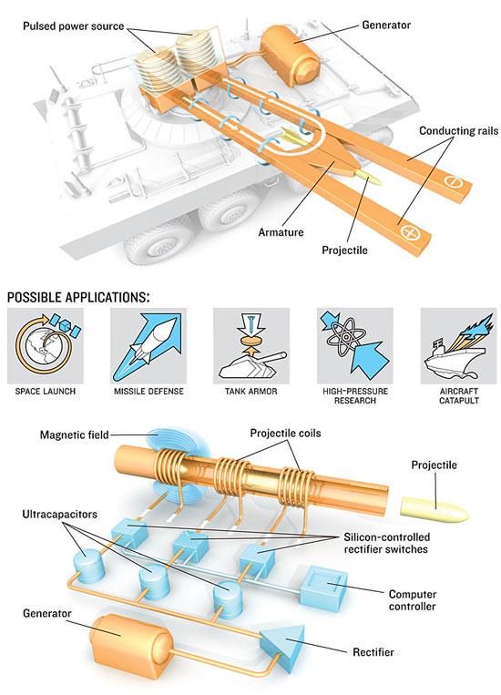 How Rail Guns Work