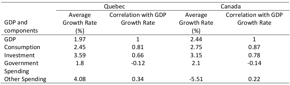 Average Annual Growth Rate of Real GDP and some of its Components, and Correlation Coefficients, Quebec and Canada, 1981-2012, Data Source: Statistics Canada, Chained (2007) Dollars