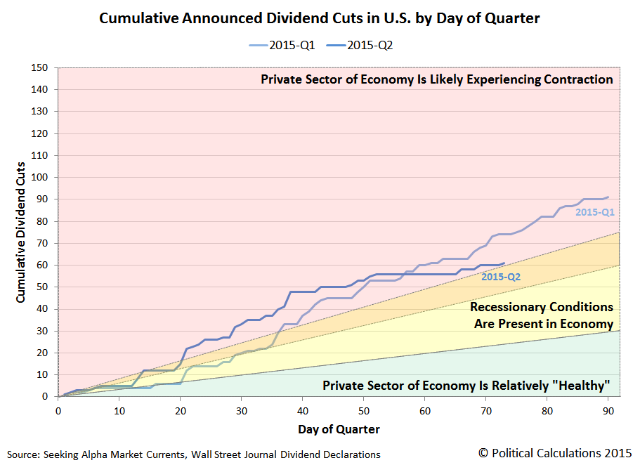 Cumulative Announced Dividend Cuts in U.S. Stock Market by Day of Quarter, 2015, Snapshot on 12 June 2015