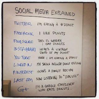 Socia media, twitter, facebook, instagram, youtube, linkedin, pinterest, google+