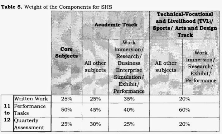 New K-12 Grading System for SHS