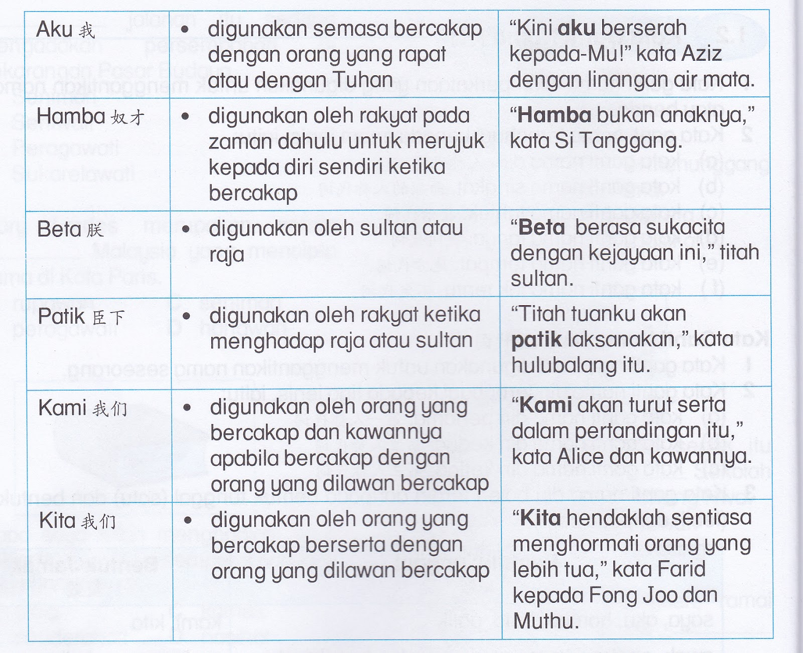 Lin Chin Mei D20112053344 Nota Kata Ganti Nama