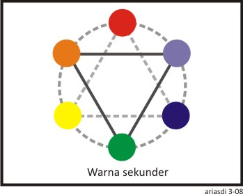 warna merah dengan kuning, hijau adalah campuran biru dan kuning, dan