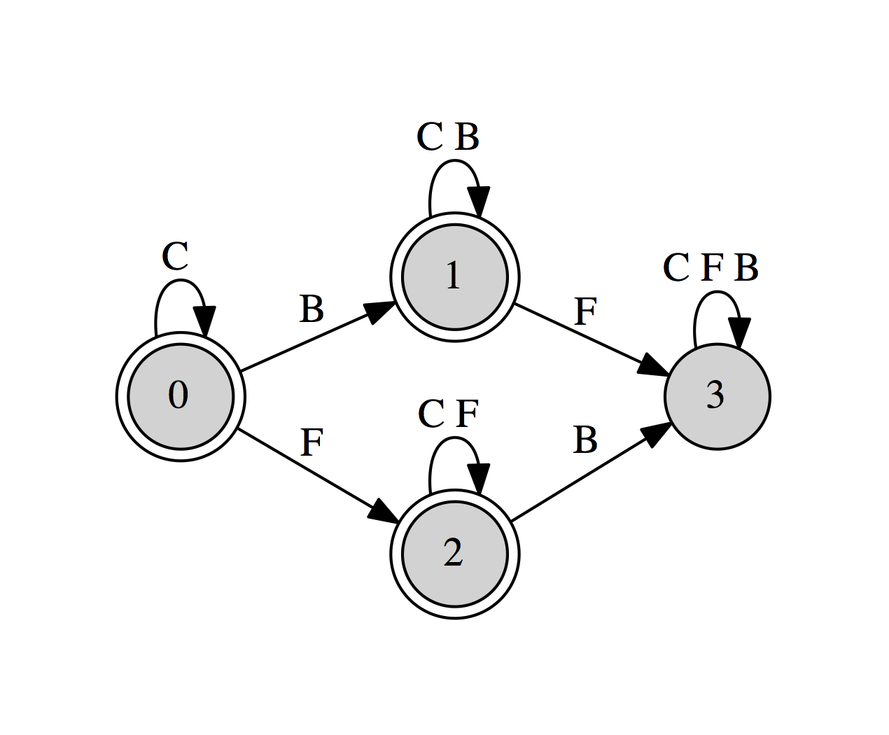 Learning Complexity And Finite State Devices Part One The