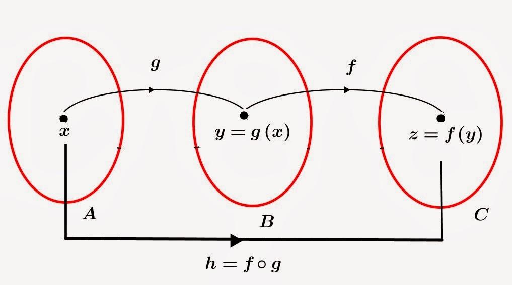 Dhelya anggraeni fungsi komposisi dan fungsi invers diagram panah fungsi komposisi dan invers dari gambar diatas fungsi g a b tiap x a dipetakan ke y b sehingga g x y ditentukan dengan rumus ccuart Images