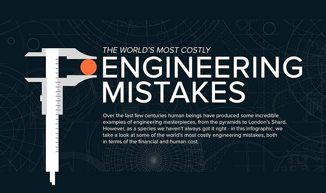 The World's Worst Engineering Mistakes