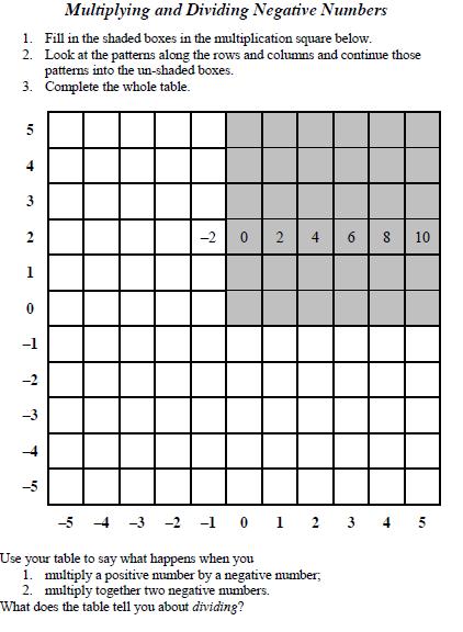 negative numbers homework
