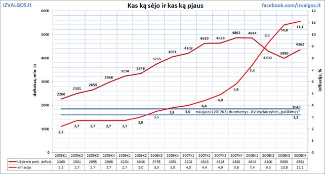 Lietuvos biudžeto deficitas
