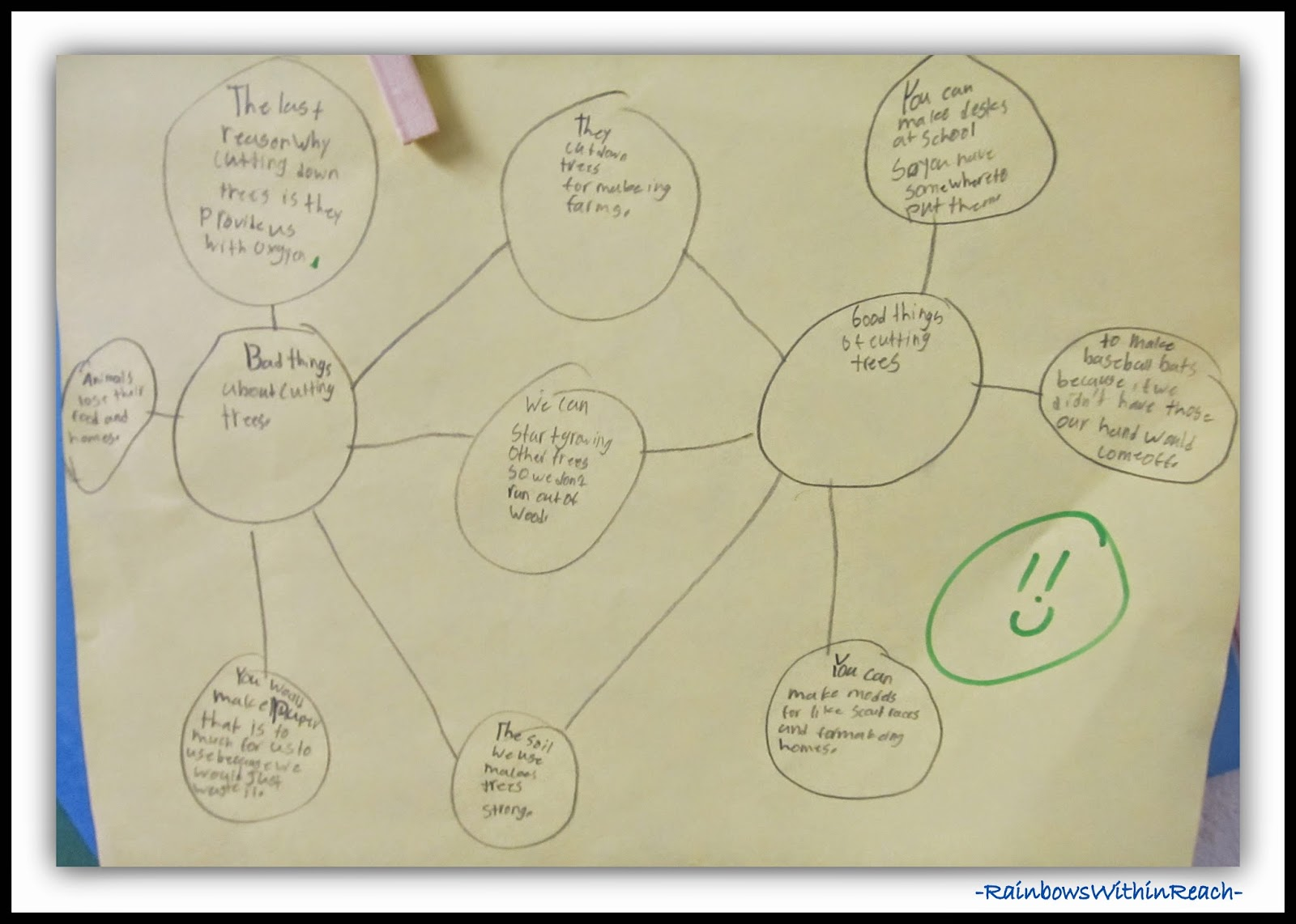 Thinking Maps in the Classroom via RainbowsWithinReach