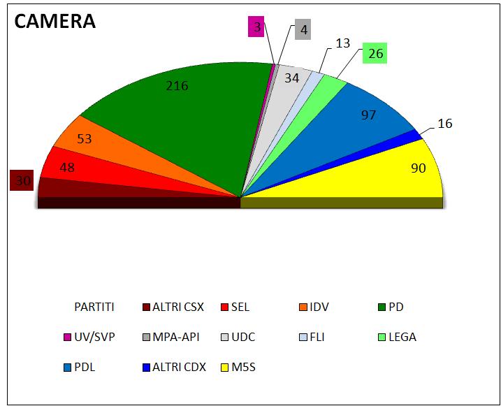 Studi e proiezioni elettorali media settimanale dei for Ripartizione seggi camera