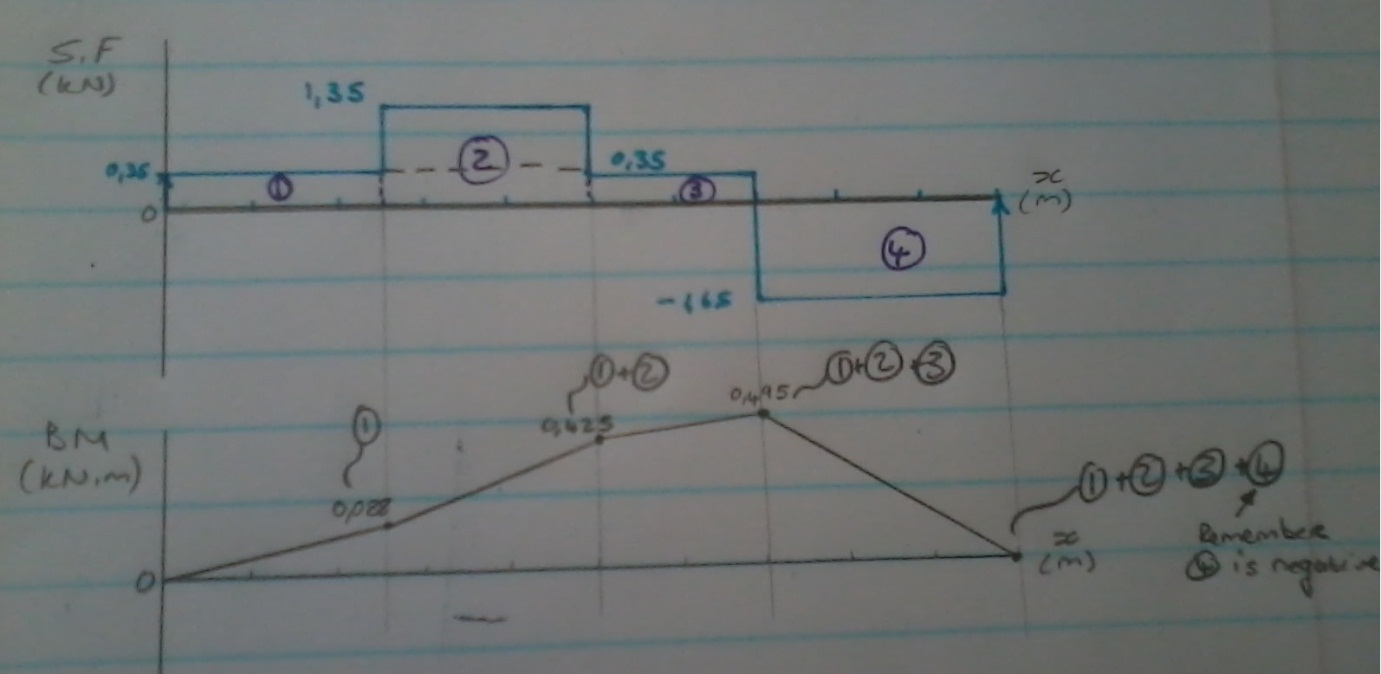 Shear Force And Bending Moment Diagrams Charls Way Continued