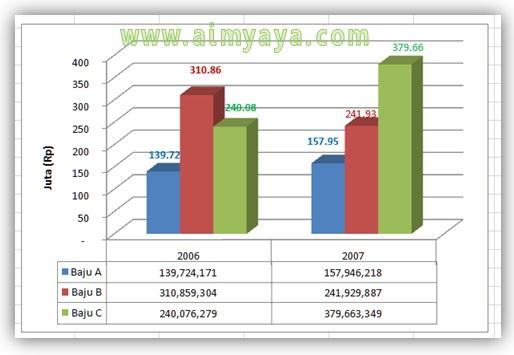 Gambar:  Contoh Chart yang menggabungkan grafik dengan tabel data di microsoft excel