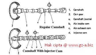 Struktur dan Fungsi Camshaft