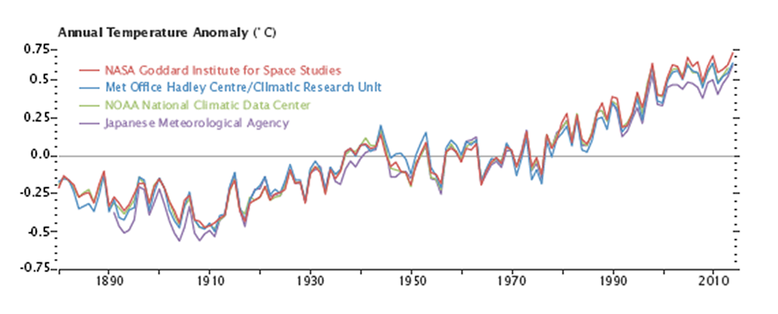 NOAA's Global Temperature Trend does not explain climate sensitivity?