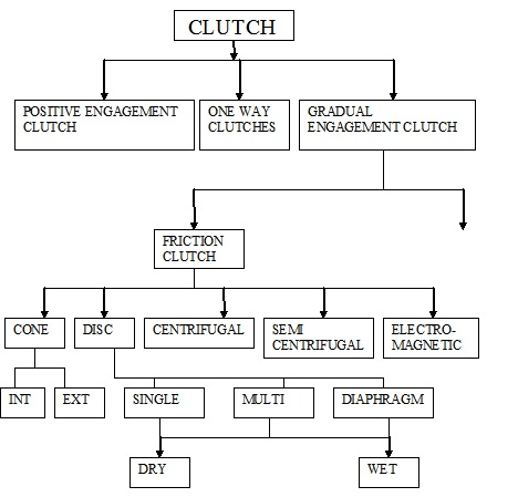 Classification Of Automobile Clutches