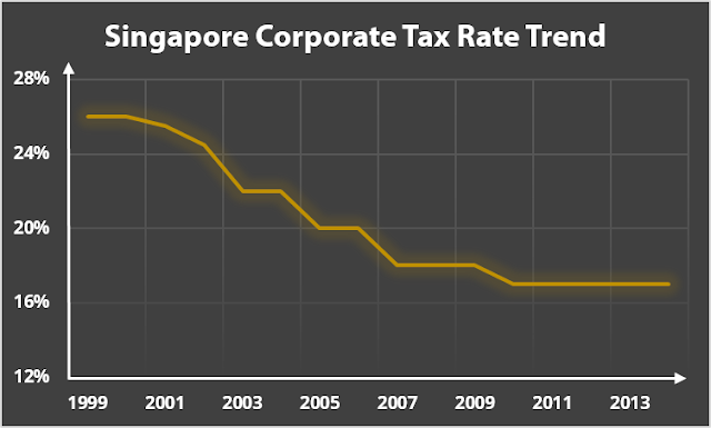 singapore tax rate and income rate Period of stay (inclusive of work) in singapore tax residency status tax implications at least 183 days in a year tax resident for that year income is.
