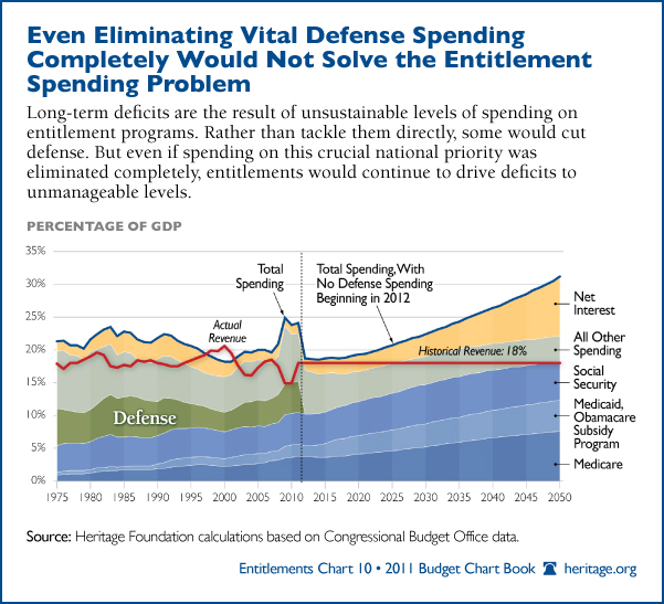 entitlement programs military spending
