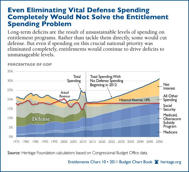 entitlement programs military spending