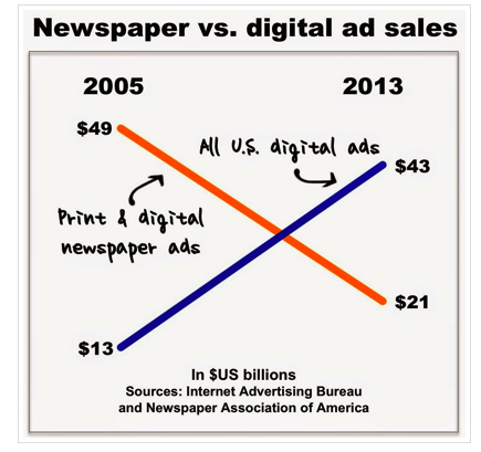 c4965b4c013 nettipäiväkirja4: The plight of newspapers in a single chart