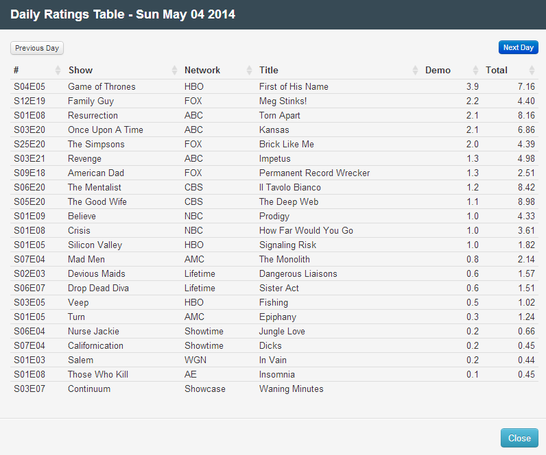 Final Adjusted TV Ratings for Sunday 4th May 2014