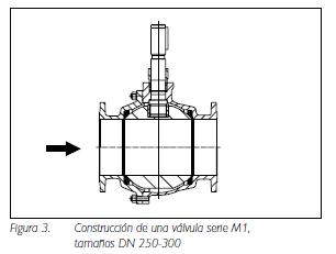Figura 3. Construcción de una válvula serie M1,tamaños DN 250-300