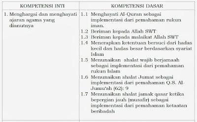 Kompetensi Inti dan Kompetensi Dasar Kurikulum 2013 Untuk SMP/MTs
