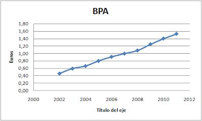 BPA ENAGAS