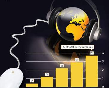 10 Besar Tangga Lagu Indonesia Terbaru Juni 2012