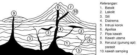 Sumber tenaga  Endogen Vulkanisme